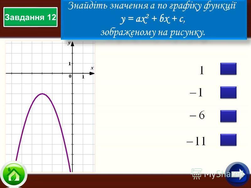 Завдання 12 Знайдіть значення а по графіку функції у = aх 2 + bx + c, зображеному на рисунку. Знайдіть значення а по графіку функції у = aх 2 + bx + c, зображеному на рисунку.