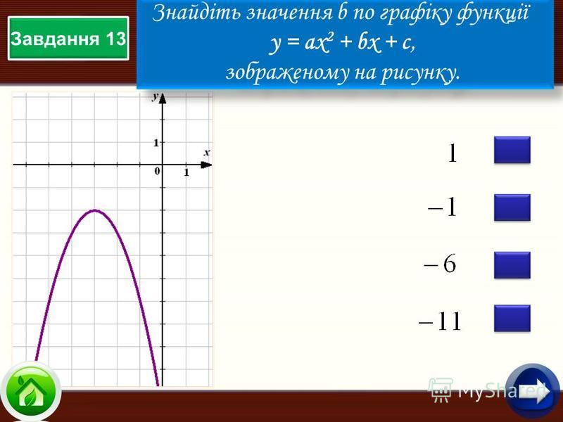 Завдання 13 Знайдіть значення b по графіку функції у = aх 2 + bx + c, зображеному на рисунку. Знайдіть значення b по графіку функції у = aх 2 + bx + c, зображеному на рисунку.