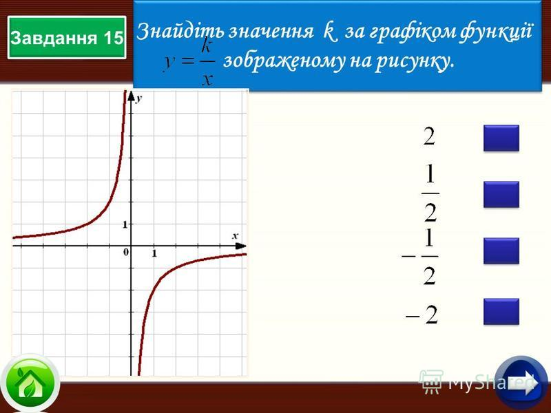 Знайдіть значення k за графіком функції зображеному на рисунку. Знайдіть значення k за графіком функції зображеному на рисунку. Завдання 15
