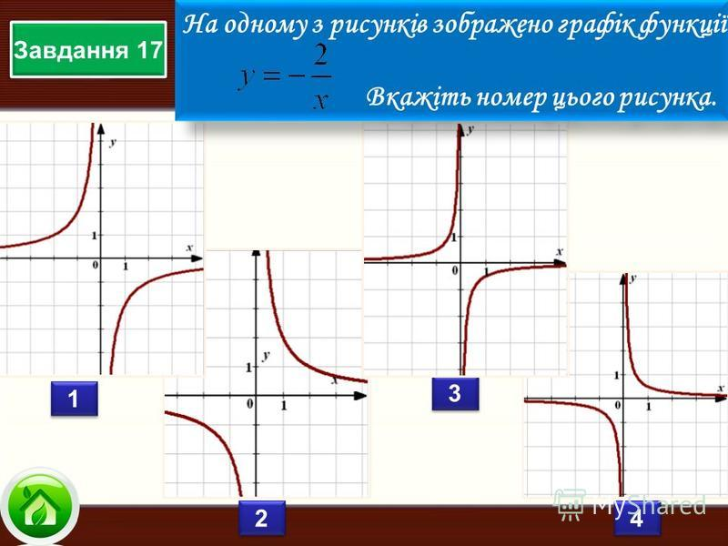 1 1 2 2 3 3 4 4 Завдання 17 На одному з рисунків зображено графік функції Вкажіть номер цього рисунка. На одному з рисунків зображено графік функції Вкажіть номер цього рисунка.