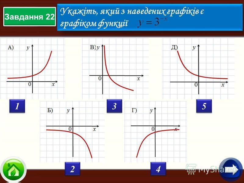 Завдання 22 Укажіть, який з наведених графіків є графіком функції Укажіть, який з наведених графіків є графіком функції 1 1 2 2 3 3 4 4 5 5