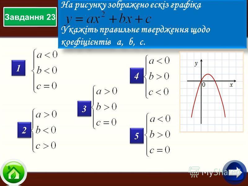 Завдання 23 На рисунку зображено ескіз графіка Укажіть правильне твердження щодо коефіцієнтів а, b, с. На рисунку зображено ескіз графіка Укажіть правильне твердження щодо коефіцієнтів а, b, с. 11 22 33 44 55