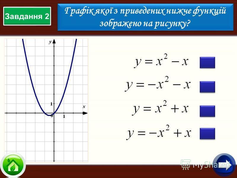 Завдання 2 Графік якої з приведених нижче функцій зображено на рисунку? Графік якої з приведених нижче функцій зображено на рисунку?