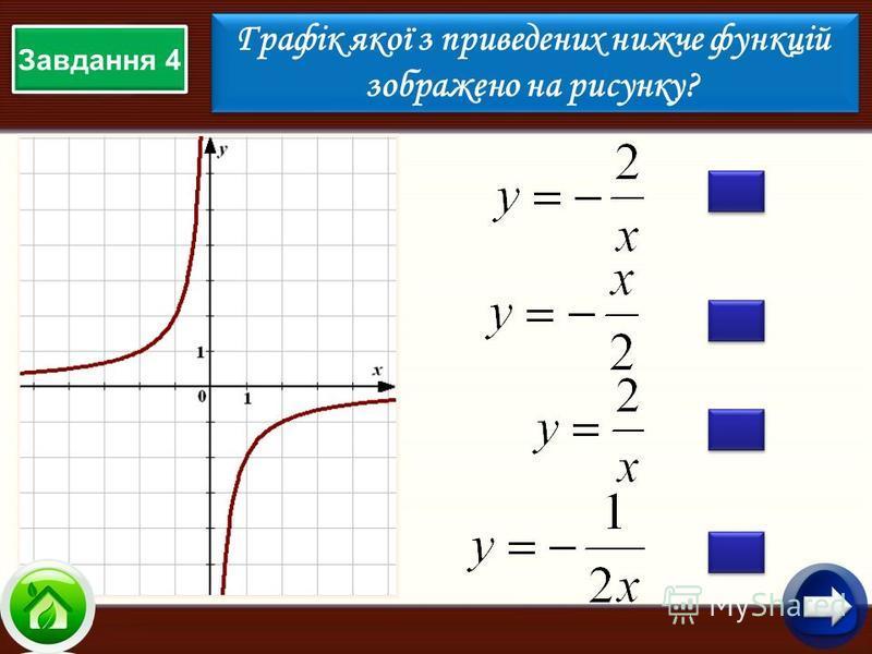 Завдання 4 Графік якої з приведених нижче функцій зображено на рисунку? Графік якої з приведених нижче функцій зображено на рисунку?