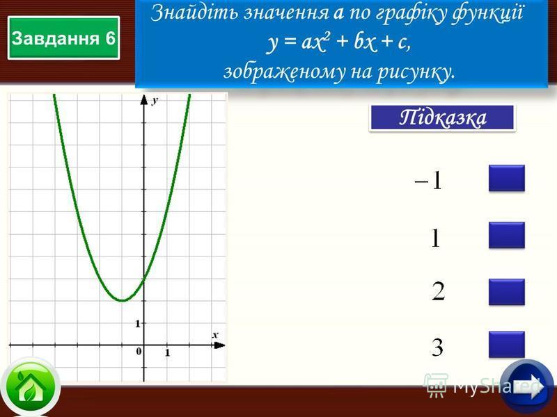 Знайдіть значення а по графіку функції у = aх 2 + bx + c, зображеному на рисунку. Знайдіть значення а по графіку функції у = aх 2 + bx + c, зображеному на рисунку. Підказка Завдання 6