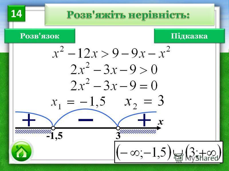 Розв'язок х -1,5 3 14 Підказка