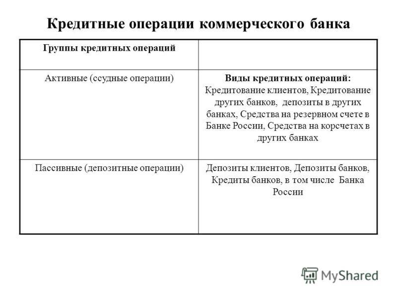 Кредитные операции коммерческого банка Группы кредитных операций Активные (ссудные операции)Виды кредитных операций: Кредитование клиентов, Кредитование других банков, депозиты в других банках, Средства на резервном счете в Банке России, Средства на