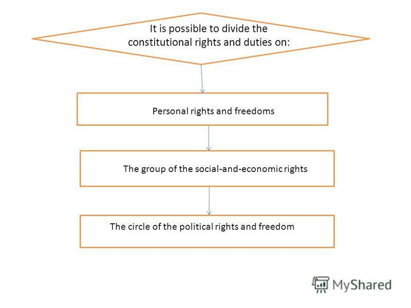 Personal rights and freedoms The group of the social-and-economic rights The circle of the political rights and freedom It is possible to divide the constitutional rights and duties on: