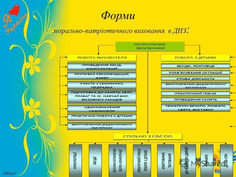 Форми морально-патріотичного виховання в ДНЗ :