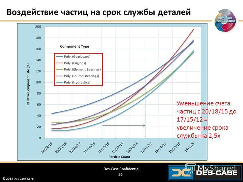 © 2012 Des-Case Corp. 26 Воздействие частиц на срок службы деталей Des-Case Confidential Уменьшение счета частиц с 20/18/15 до 17/15/12 = увеличение срока службы на 2,5 х