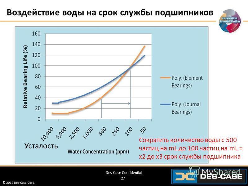 © 2012 Des-Case Corp. 27 Воздействие воды на срок службы подшипников Des-Case Confidential Сократить количество воды с 500 частиц на mL до 100 частиц на mL = х 2 до х 3 срок службы подшипника Усталость