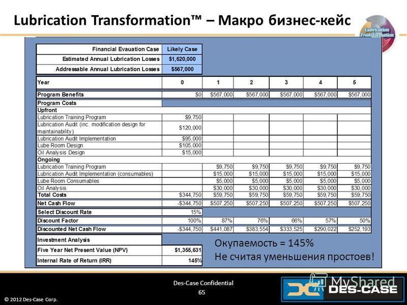© 2012 Des-Case Corp. 65 Des-Case Confidential Lubrication Transformation – Макро бизнес-кейс Окупаемость = 145% Не считая уменьшения простоев!