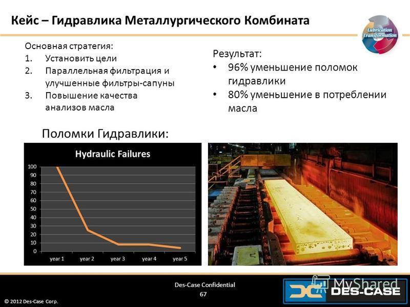 © 2012 Des-Case Corp. 67 Кейс – Гидравлика Металлургического Комбината Основная стратегия: 1. Установить цели 2. Параллельная фильтрация и улучшенные фильтры-сапуны 3. Повышение качества анализов масла Результат: 96% уменьшение поломок гидравлики 80%
