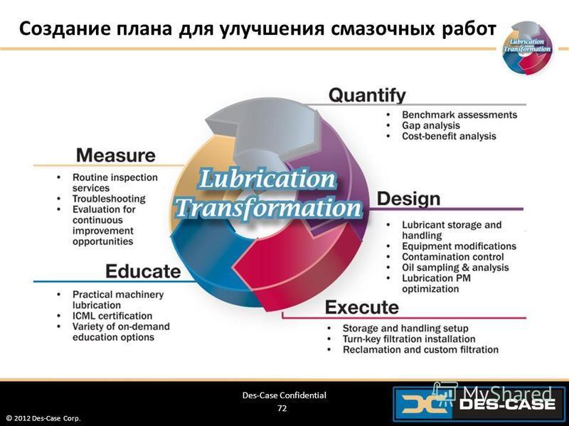 © 2012 Des-Case Corp. 72 Создание плана для улучшения смазочных работ Des-Case Confidential