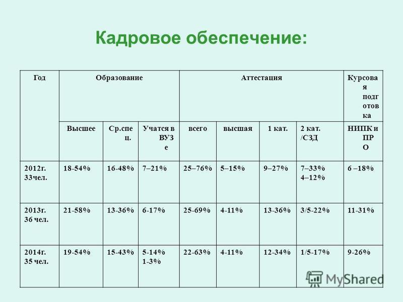 Кадровое обеспецчение: Год ОбразованиеАттестация Курсова я подготовка Высшее Ср.спец ц. Учатся в ВУЗ е всего высшая 1 кат.2 кат. /СЗД НИПК и ПР О 2012 г. 33 чел. 18-54%16-48%7–21%25–76%5–15%9–27%7–33% 4–12% 6 –18% 2013 г. 36 чел. 21-58%13-36%6-17%25-