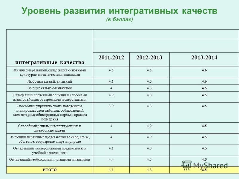 Уровень развития интегративных качеств (в баллах) интегративные качества 2011-20122012-20132013-2014 Физически развитый, овладевший основными культурно-гигиеническими навыками 4.5 4.6 Любознательный, активный 4.14.54.6 Эмоционально-отзывчивый 44.34.5