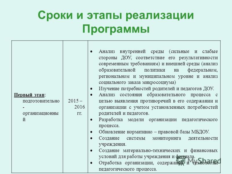 Сроки и этапы реализации Программы Первый этап: подготовительно - организационны й 2015 – 2016 гг. Анализ внутренней среды (сильные и слабые стороны ДОУ, соответствие его результативности современным требованиям) и внешней среды (анализ образовательн