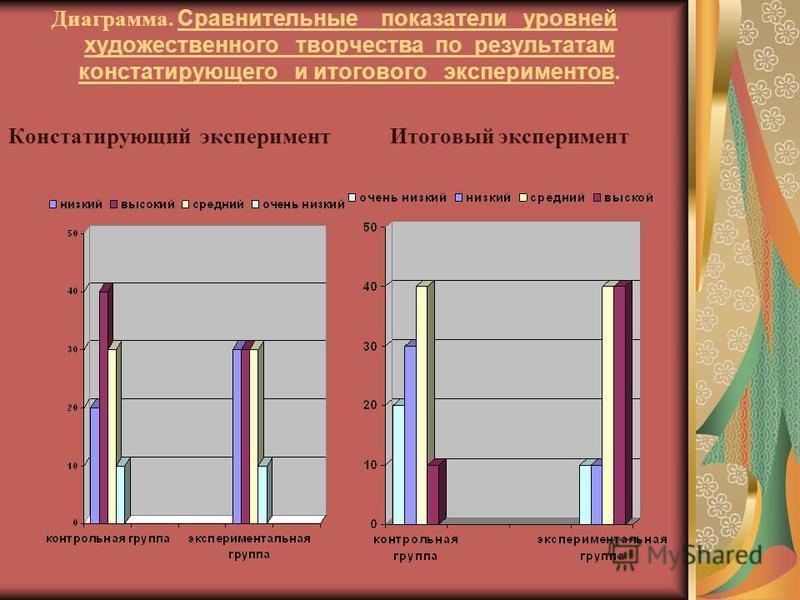 Диаграмма. Сравнительные показатели уровней художественного творчества по результатам констатирующего и итогового экспериментов. Констатирующий эксперимент Итоговый эксперимент