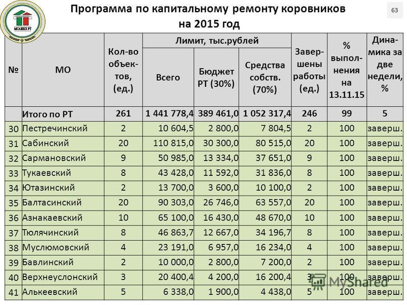 Программа по капитальному ремонту коровников на 2015 год 63 МО Кол-во объек- тов, (ед.) Лимит, тыс.рублей Завер- шены работы (ед.) % выпол- нения на 13.11.15 Дина- мика за две недели, % Всего Бюджет РТ (30%) Средства собств. (70%) Итого по РТ 2611 44