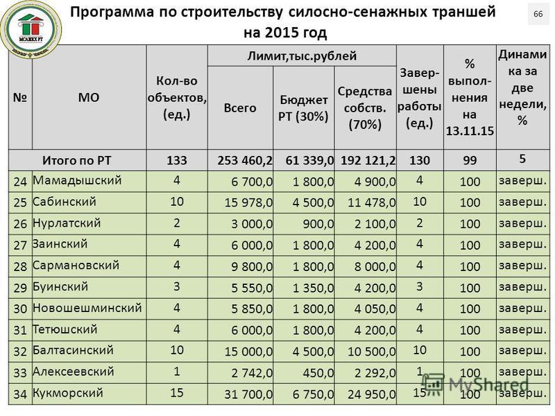 Программа по строительству силосно-сенажных траншей на 2015 год 66 МО Кол-во объектов, (ед.) Лимит,тыс.рублей Завер- шены работы (ед.) % выпол- нения на 13.11.15 Динами ка за две недели, % Всего Бюджет РТ (30%) Средства собств. (70%) Итого по РТ13325
