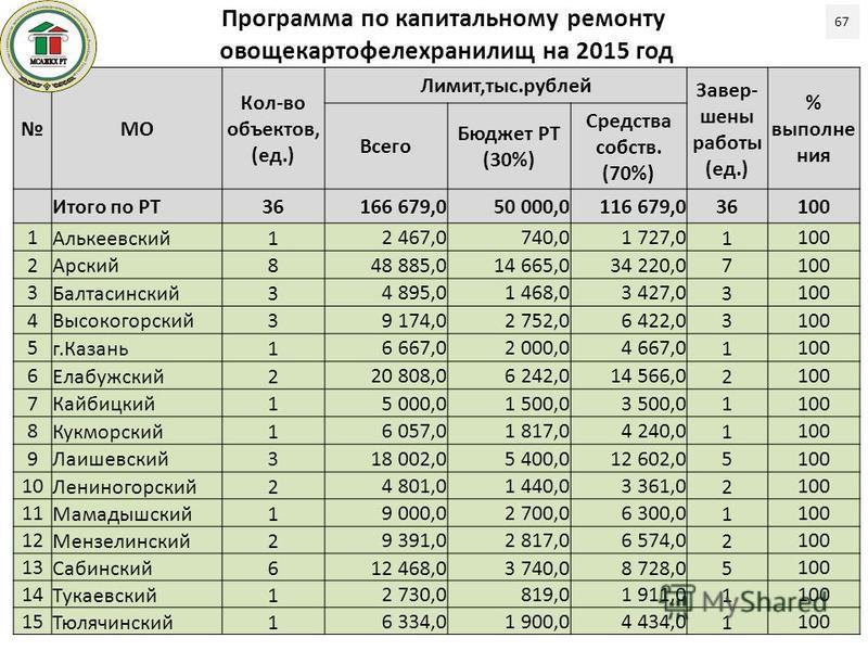 Программа по капитальному ремонту овощекартофелехранилищ на 2015 год 67 МО Кол-во объектов, (ед.) Лимит,тыс.рублей Завер- шены работы (ед.) % выполне ния Всего Бюджет РТ (30%) Средства собств. (70%) Итого по РТ36166 679,050 000,0116 679,036100 1 Альк