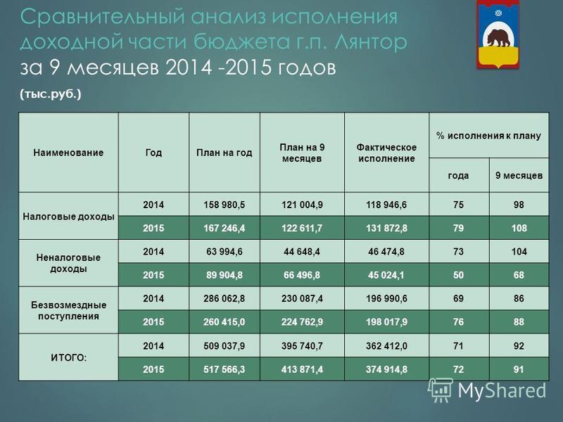 Сравнительный анализ исполнения доходной части бюджета г.п. Лянтор за 9 месяцев 2014 -2015 годов (тыс.руб.) 2 Наименование Год План на год План на 9 месяцев Фактическое исполнение % исполнения к плану года 9 месяцев Налоговые доходы 2014158 980,5121