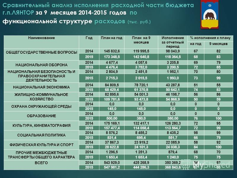 Сравнительный анализ исполнения расходной части бюджета г.п.ЛЯНТОР за 9 месяцев 2014-2015 годов по функциональной структуре расходов (тыс. руб.) 7 Наименование Год План на год План на 9 месяцев Исполнение за отчетный период % исполнения к плану на го