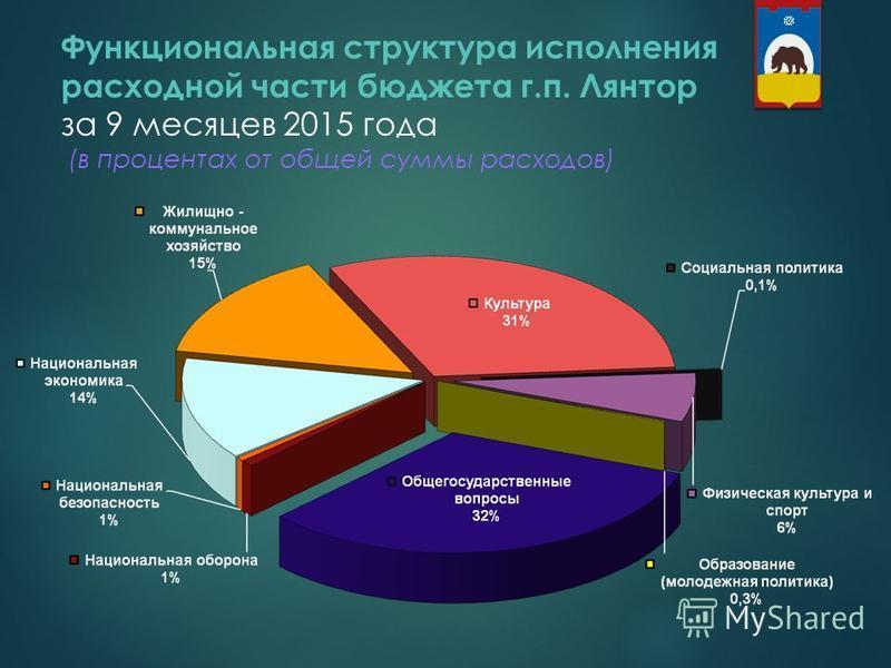 Функциональная структура исполнения расходной части бюджета г.п. Лянтор за 9 месяцев 2015 года (в процентах от общей суммы расходов) 8