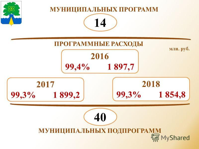 МУНИЦИПАЛЬНЫХ ПРОГРАММ 14 МУНИЦИПАЛЬНЫХ ПОДПРОГРАММ 40 2017 99,3% 1 899,2 2018 99,3% 1 854,8 2016 99,4% 1 897,7 ПРОГРАММНЫЕ РАСХОДЫ млн. руб.
