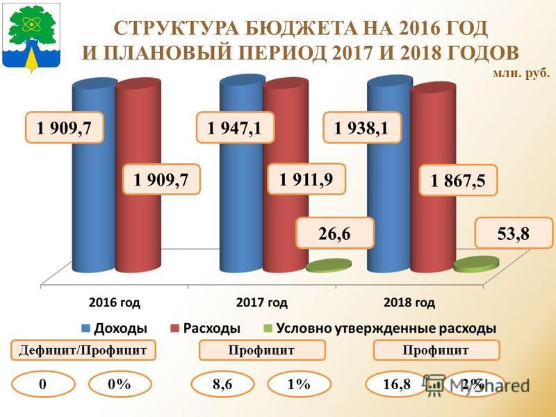СТРУКТУРА БЮДЖЕТА НА 2016 ГОД И ПЛАНОВЫЙ ПЕРИОД 2017 И 2018 ГОДОВ млн. руб. 1 947,11 938,11 909,7 1 911,9 1 867,5 1 909,7 26,653,8 Дефицит/Профицит 00% Профицит 16,82% Профицит 8,61%