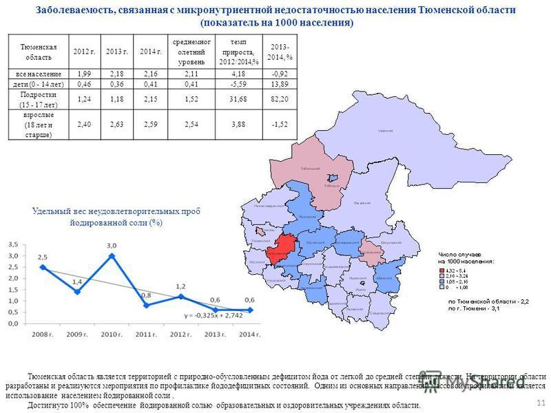 Тюменская область является территорией с природно-обусловленным дефицитом йода от легкой до средней степени тяжести. На территории области разработаны и реализуются мероприятия по профилактике йоддефицитных состояний. Одним из основных направлений ма