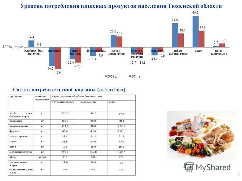Уровень потребления пищевых продуктов населения Тюменской области 7 100%, норма Состав потребительской корзины (кг/год/чел)