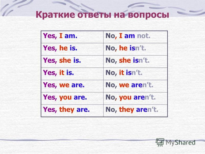 Краткие ответы на вопросы Yes, I am.No, I am not. Yes, he is.No, he isnt. Yes, she is.No, she isnt. Yes, it is.No, it isnt. Yes, we are.No, we arent. Yes, you are.No, you arent. Yes, they are.No, they arent.