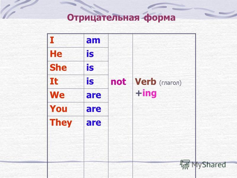 Отрицательная форма Iam not Verb (глагол) +ing Heis Sheis Itis Weare Youare Theyare