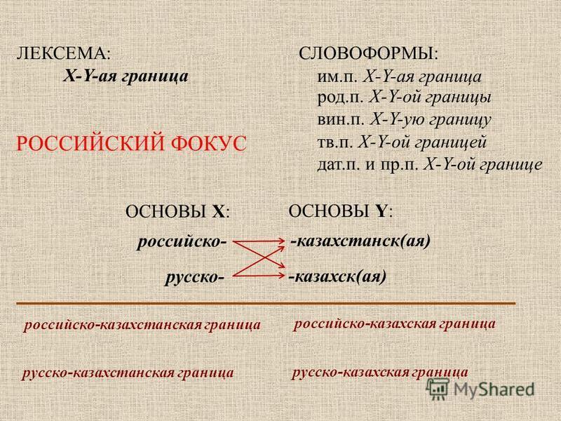 ЛЕКСЕМА: X-Y-ммммая граница СЛОВОФОРМЫ: им.п. X-Y-ммммая граница род.п. X-Y-ой границы вин.п. X-Y-ую границу тв.п. X-Y-ой границей дат.п. и пр.п. X-Y-ой границе ОСНОВЫ X: ОСНОВЫ Y: российскийойо- русско- -казахстанский(ммммая) -казахский(ммммая) росс