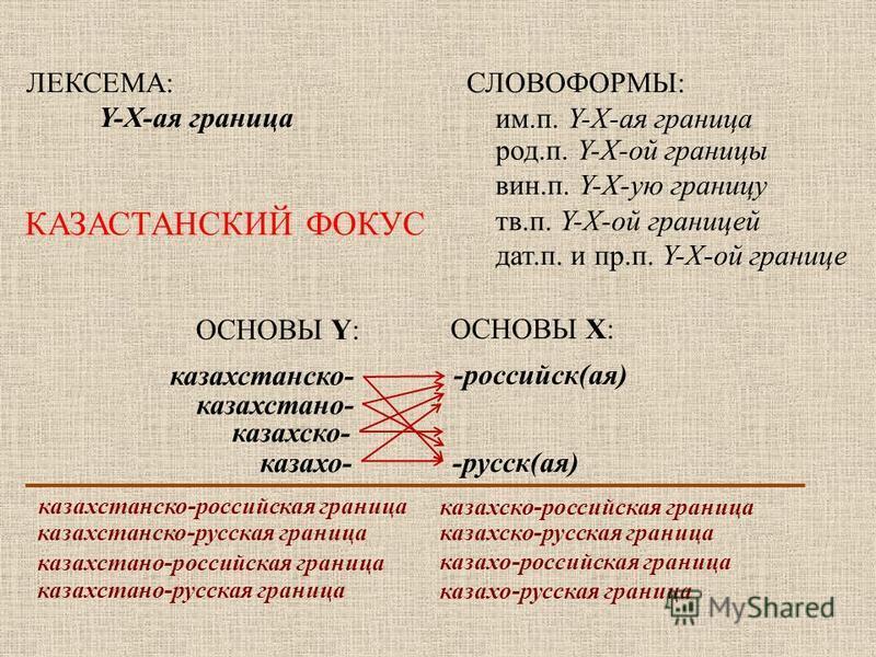 ЛЕКСЕМА: Y-X-ммммая граница СЛОВОФОРМЫ: им.п. Y-X-ммммая граница род.п. Y-X-ой границы вин.п. Y-X-ую границу тв.п. Y-X-ой границей дат.п. и пр.п. Y-X-ой границе ОСНОВЫ Y: ОСНОВЫ X: казахстанскийо- казахскийо- -российскийой(ммммая) -русск(ммммая) каза
