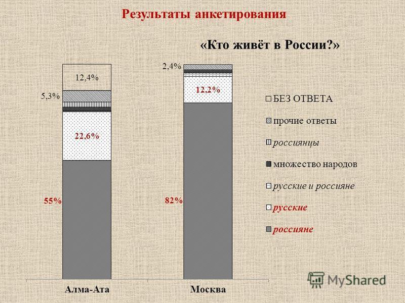 Результаты анкетирования «Кто живёт в России?»
