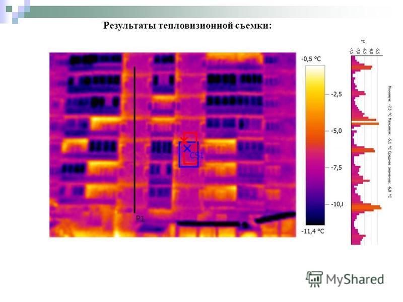 Результаты тепловизионной съемки:
