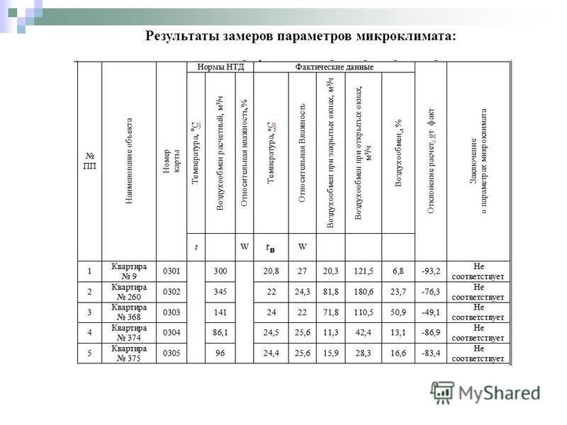Результаты замеров параметров микроклимата: