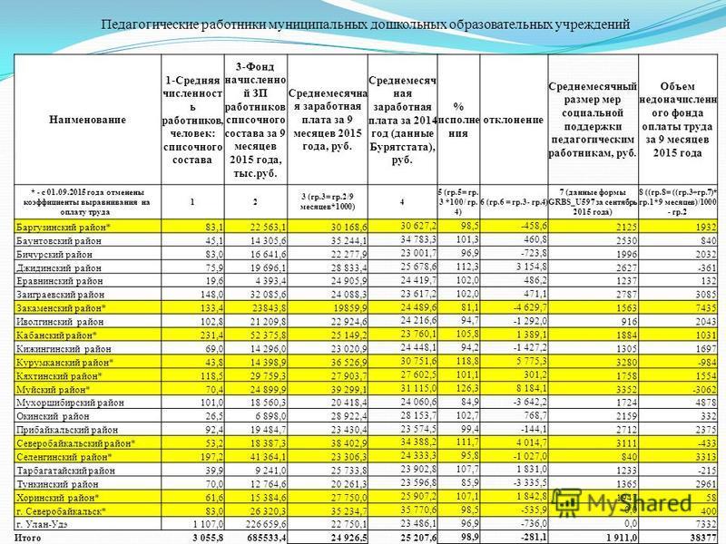 Педагогические работники муниципальных дошкольных образовательных учреждений Наименование 1-Средняя численность работников, человек: списочного состава 3-Фонд начисленной ЗП работников списочного состава за 9 месяцев 2015 года, тыс.руб. Среднемесячна