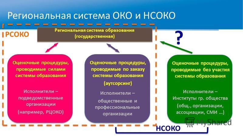 Региональная система ОКО и НСОКО Региональная система образования (государственная) Оценочные процедуры, проводимые силами системы образования Исполнители – подведомственные организацииии (например, РЦОКО) Оценочные процедуры, проводимые по заказу си
