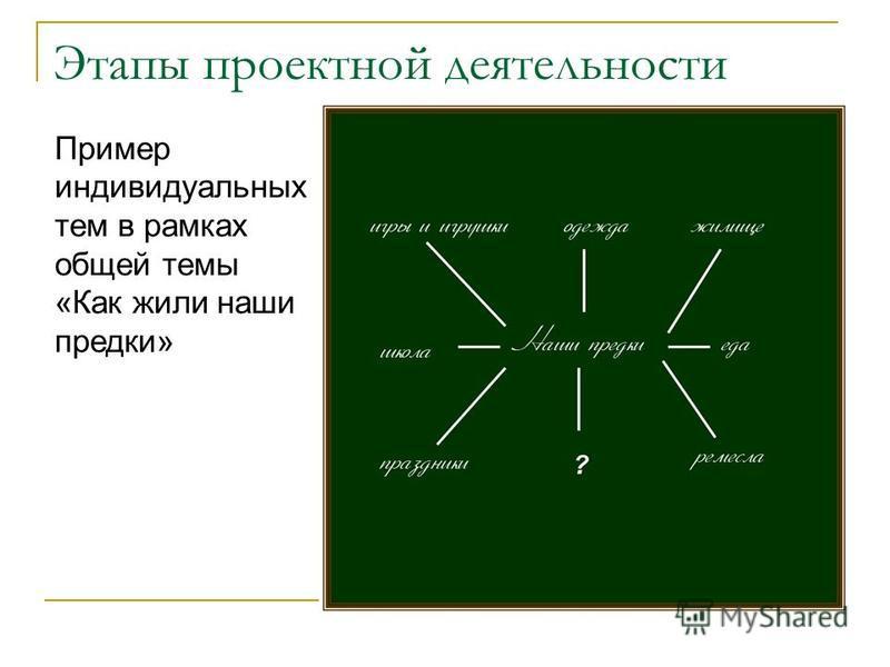 Этапы проектной деятельности Пример индивидуальных тем в рамках общей темы «Как жили наши предки»