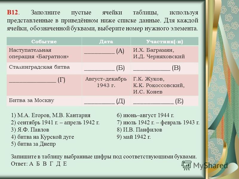 В12. Заполните пустые ячейки таблицы, используя представленные в приведённом ниже списке данные. Для каждой ячейки, обозначенной буквами, выберите номер нужного элемента. Событие ДатаУчастник(-и) Наступательная операция «Багратион» _________ (А) И.Х.