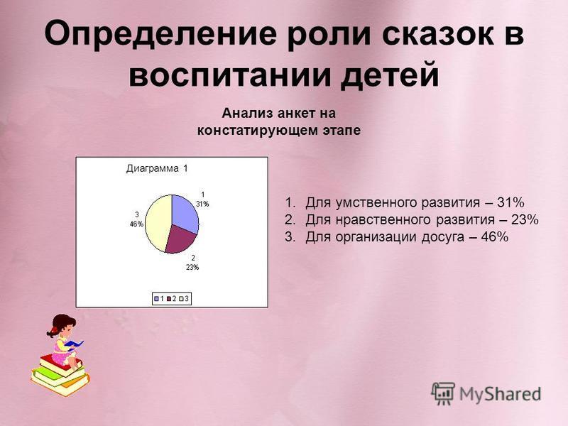 Определение роли сказок в воспитании детей Анализ анкет на констатирующем этапе 1. Для умственного развития – 31% 2. Для нравственного развития – 23% 3. Для организации досуга – 46% Диаграмма 1