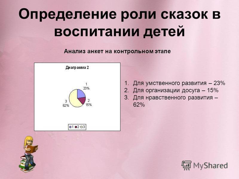 Определение роли сказок в воспитании детей Анализ анкет на контрольном этапе 1. Для умственного развития – 23% 2. Для организации досуга – 15% 3. Для нравственного развития – 62%