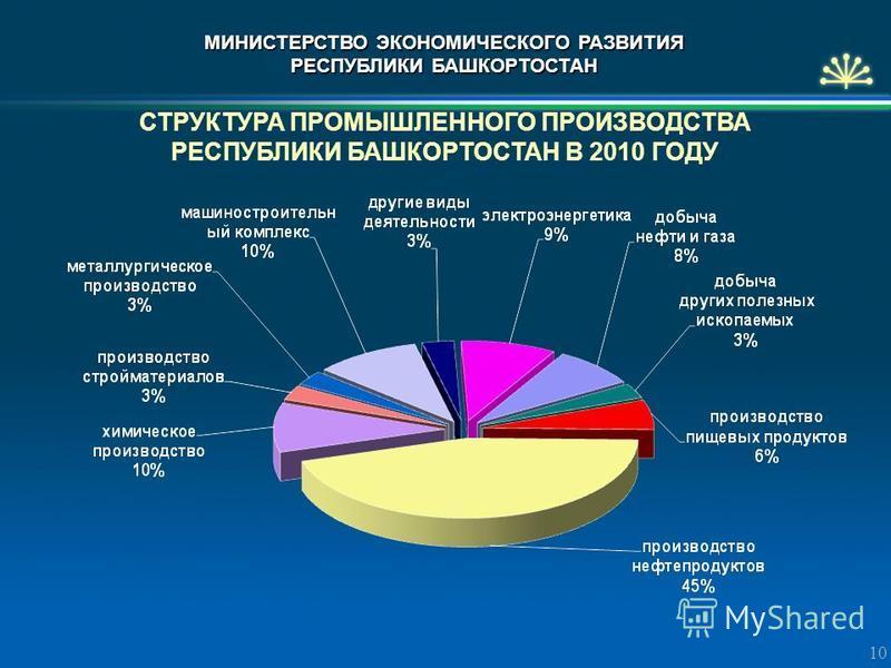 СТРУКТУРА ПРОМЫШЛЕННОГО ПРОИЗВОДСТВА РЕСПУБЛИКИ БАШКОРТОСТАН В 2010 ГОДУ 10 МИНИСТЕРСТВО ЭКОНОМИЧЕСКОГО РАЗВИТИЯ РЕСПУБЛИКИ БАШКОРТОСТАН