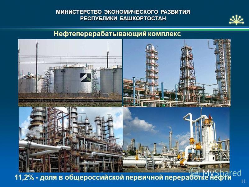 Нефтеперерабатывающий комплекс 1 11,2% - доля в общероссийской первичной переработке нефти МИНИСТЕРСТВО ЭКОНОМИЧЕСКОГО РАЗВИТИЯ РЕСПУБЛИКИ БАШКОРТОСТАН