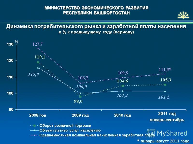 МИНИСТЕРСТВО ЭКОНОМИЧЕСКОГО РАЗВИТИЯ РЕСПУБЛИКИ БАШКОРТОСТАН Динамика потребительского рынка и заработной платы населения в % к предыдущему году (периоду) 2011 год январь-сентябрь * январь-август 2011 года