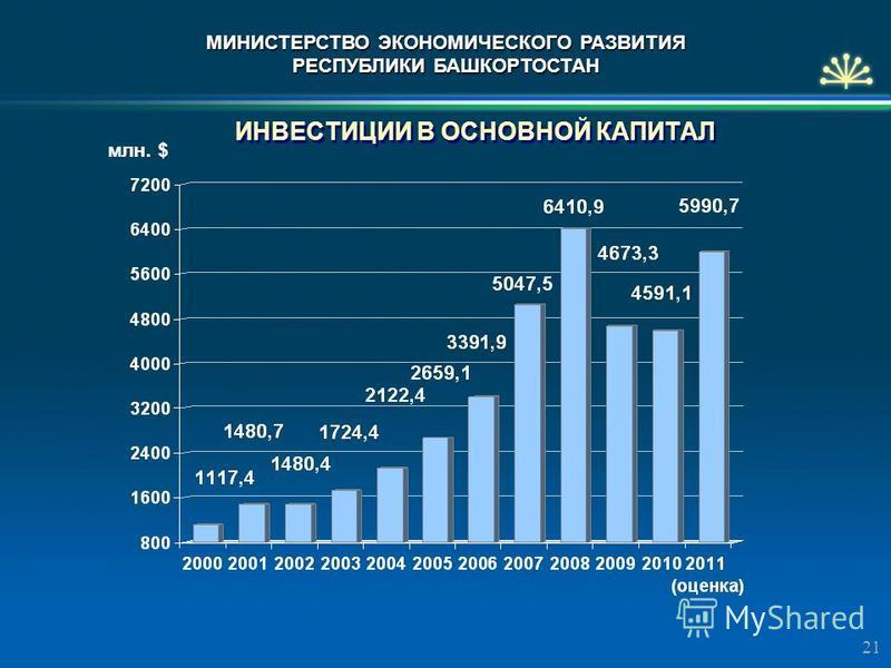 ИНВЕСТИЦИИ В ОСНОВНОЙ КАПИТАЛ 21 млн. $ МИНИСТЕРСТВО ЭКОНОМИЧЕСКОГО РАЗВИТИЯ РЕСПУБЛИКИ БАШКОРТОСТАН