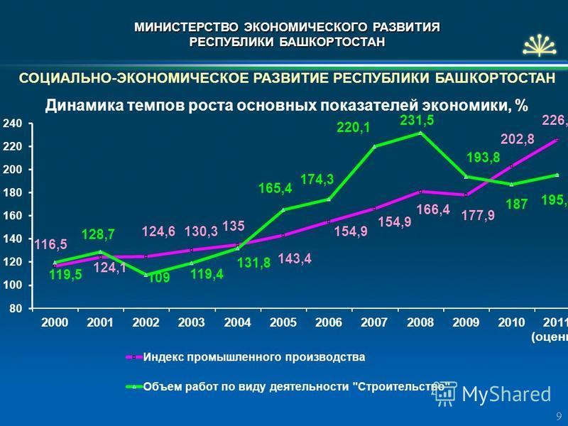 СОЦИАЛЬНО-ЭКОНОМИЧЕСКОЕ РАЗВИТИЕ РЕСПУБЛИКИ БАШКОРТОСТАН Динамика темпов роста основных показателей экономики, % 9 МИНИСТЕРСТВО ЭКОНОМИЧЕСКОГО РАЗВИТИЯ РЕСПУБЛИКИ БАШКОРТОСТАН